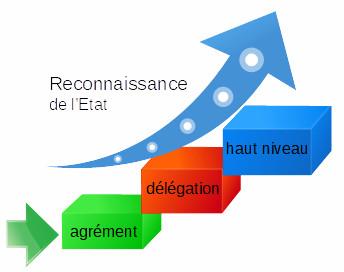 reconnaissance de l'état sur trois niveaux : agrément partenariats FFE état, délégation et haut niveau