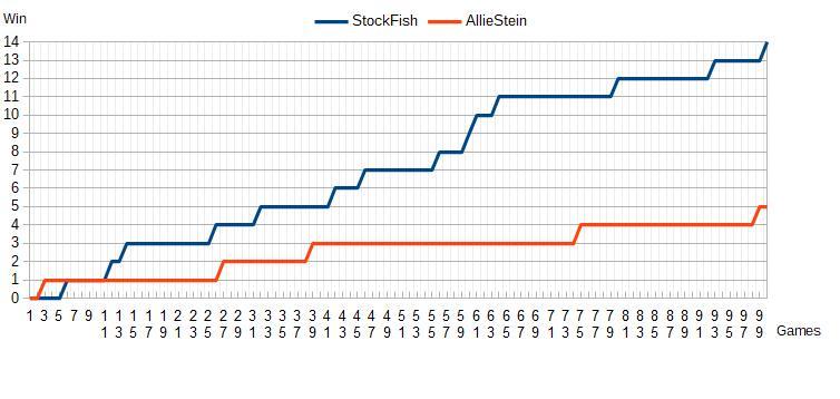 Les victoires de la 16e superfinale TCEC STOCKFISH contre AllieStein
