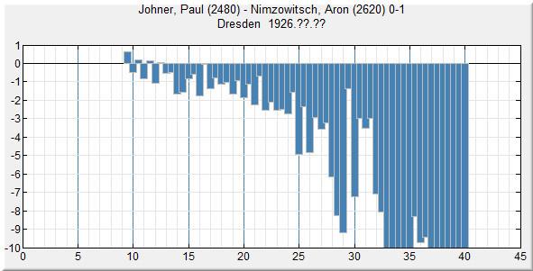 Partie de Paul Johner contre le joueur d'échecs Nimzowitsch en 1926